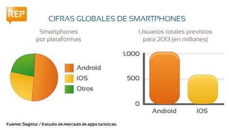 Cifras globales de Smartphones - Fuente: Hosteltur